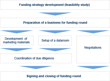 financing_assistance_diagram